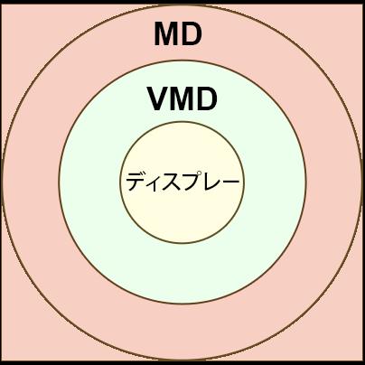 VMDとディスプレイ